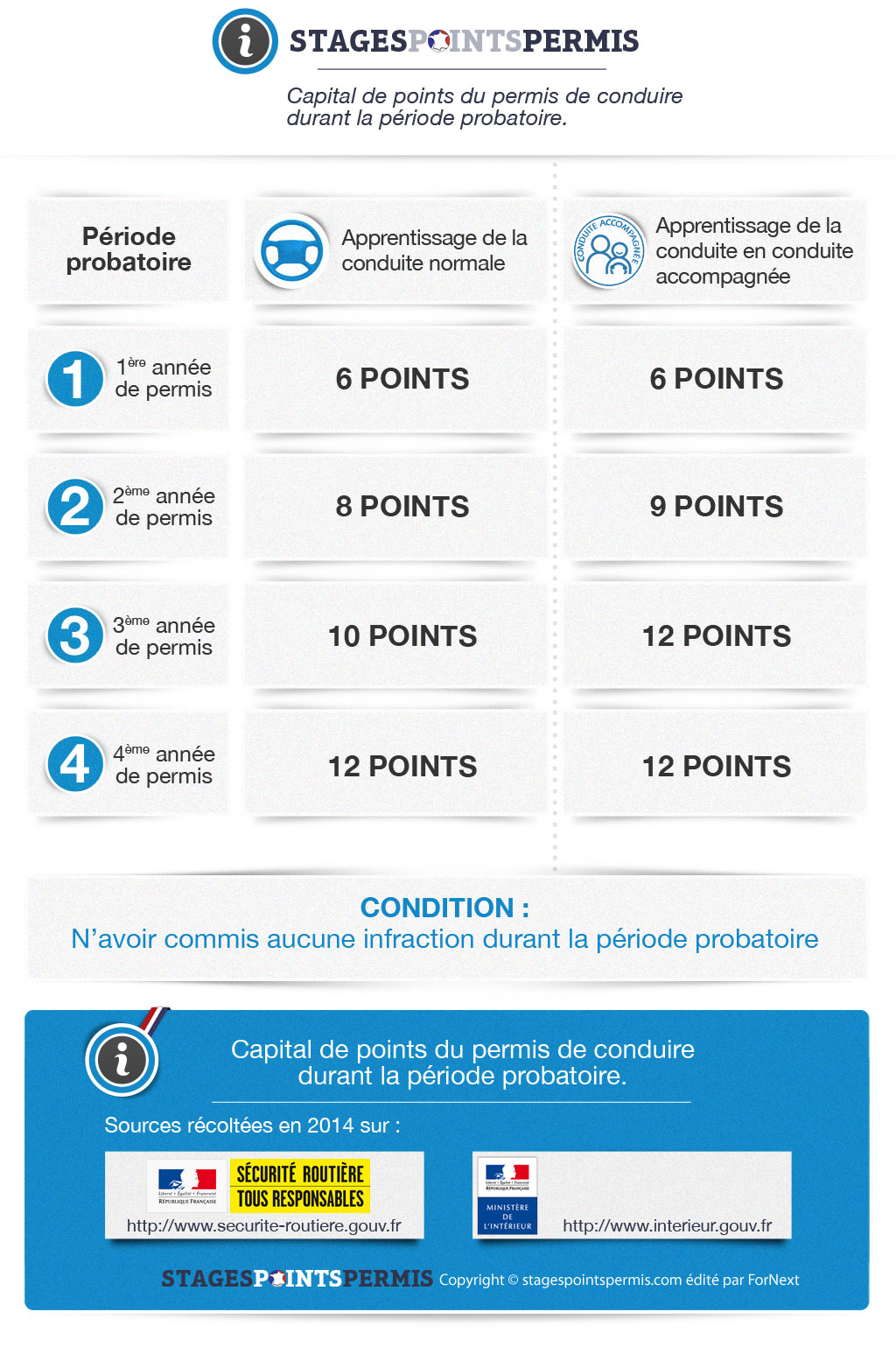 blog stagespointspermis infographie permis probatoire et conduite accompagn e aac blog. Black Bedroom Furniture Sets. Home Design Ideas