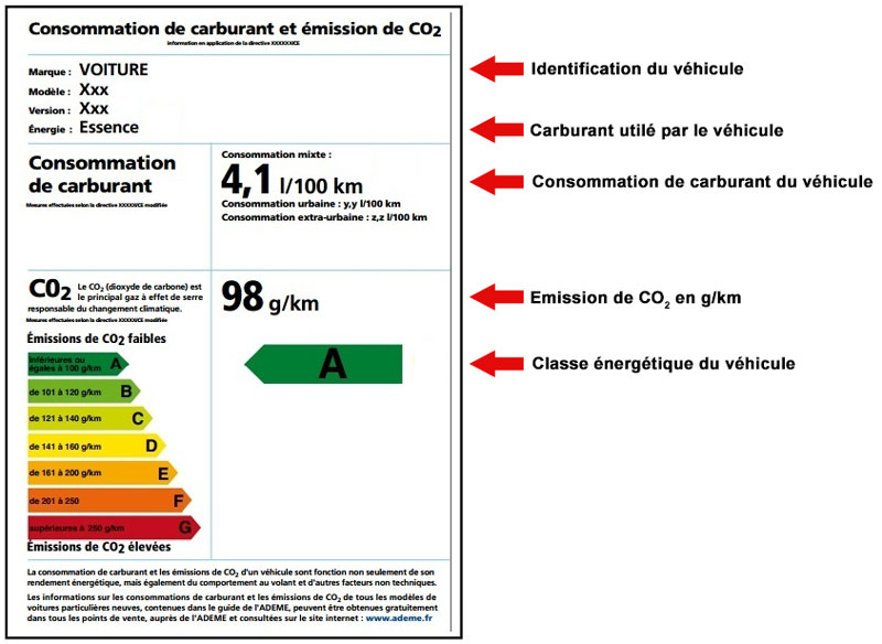 Etiquette énergétique d'un véhicule