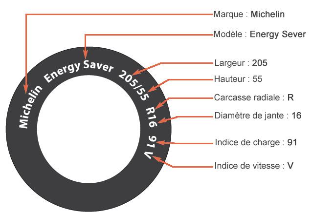 Blog StagesPointsPermis | Les pneus, un élément indispensable de la sécurité au volant - Blog ...