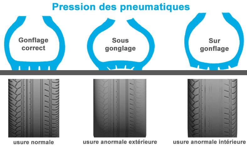 Blog stagespointspermis les pneus un l ment for Usure exterieur pneu