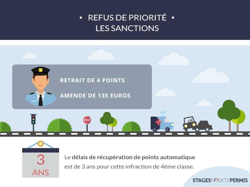 Refus de priorité : les sanctions